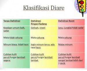 Klasifikasi Diare Anak