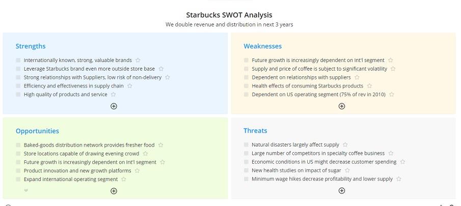 analaisis SWOT Starbuck