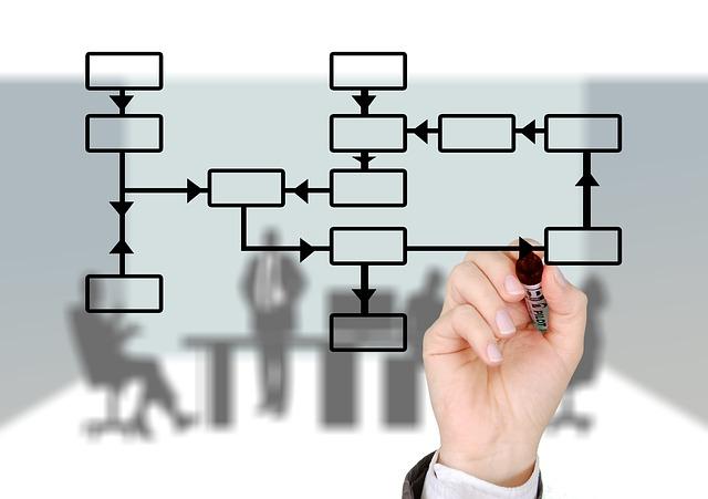 prinsip manajemen - memberi kewenangan dan pertanggungan jawab
