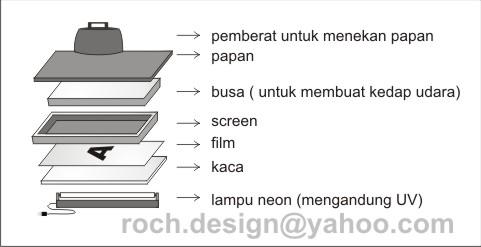 ilustrasi afdruk sablon dengan lampu