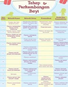 tabel perkembangan anak usia 1 - 2 tahun