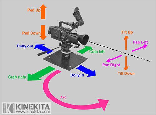 gerakan kamera video dan film