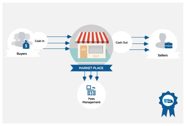 kerja part time di internet di marketplace