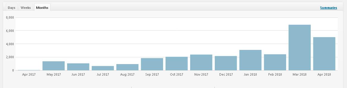 meningkatkan trafik kunjungan website