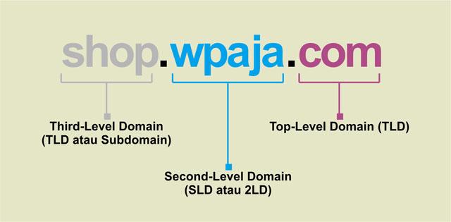 tingkatan nama domain