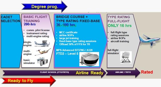 program latihan Bandung Pilot Academy